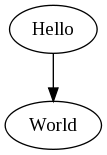 http://graphviz.org/Gallery/directed/hello.png